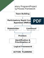 Participatory Program Planning Process