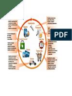 Infografia de Comercio Electronico