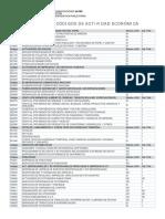 02 a Unos Pocos Códigos de Actividad Económica 2014