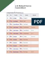 Campeones de Roland Garros