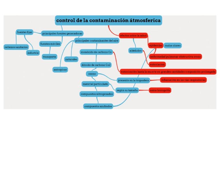 Mapa Mental Control de La Contaminación Átmosferica