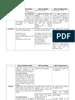 Table (Writs of Amparo, Habeas Corpus, Data)