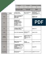 Pmp 47 Process