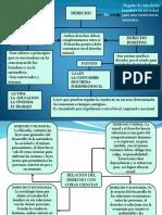 Mapa Conceptual Derecho%2c Natural y Positivo (5)luis galvan