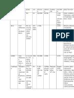 Tabla de Vacunas Incluidas en El Calendario 2015
