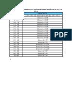 Tabla de Capacitores Electrolíticos Para Arranque de Motores Monofásicos en 110 y 220 V