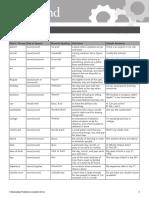 OMAM Level-1 Word List Unit1
