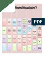 Time Schedule Selama Menjadi Mahasiswa Di Departemen Tip