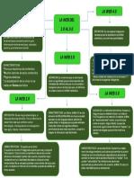 Actividad 3. Mapa Conceptual Web1.0 a la 5.0