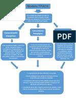 Actividad 4. Mapa Conceptual Modelo TPACK