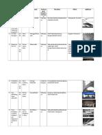 Tabel Karya Arsitek Pier Luigi Nervi