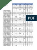 Top Priority 3G Trai DCR Cells