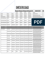 Chart of Pay Scale