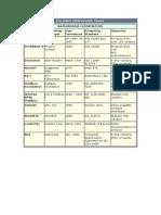 Fieldbus Comparison Chart