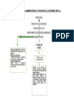 FLUJOGRAMA DEPARTAMANETO DE EMERGENCIAS PNP