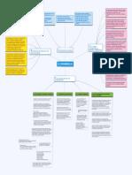 Qué Es El Desarrollo-mapa Conceptual