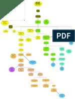Artuqid Dynastic Chart