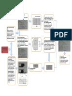 1.4.- Clasificación de Suelos - Sistema Mct