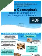 Modos de Extinción de La Relación Jurídica Tributaria Mapa Diana