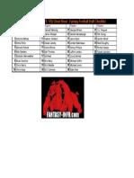 2010 IDP Safeties (FS - SS) - Fantasy Football Draft Checklist