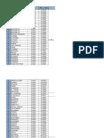 Site Managment Problems -Diyala Region