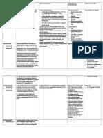 Tabla Farmacos Parasimpaticomimeticos (1º Parte F. de Acción Directa)