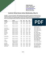 School Zones Activated for Summer
