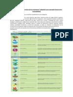 Biodiversidad y Servicios de Los Ecosistemas