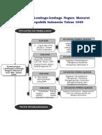 07-bab-3-kewenangan-lembaga-lembaga-negara-menurut-uud-nri-tahun-1945