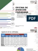 Presentación de Los Procesos de La Oficina de Atencion Ciudadana