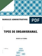 2do Parcial Admon Manuales Administrativos