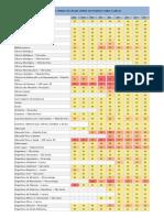 Notas de Corte Fuvest 2007-2015