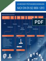Poster DIN en ISO 9606 Messe.indd - Poster DIN en ISO 9606 Deutsch