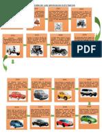 Evolución de Los Vehículos Eléctricos