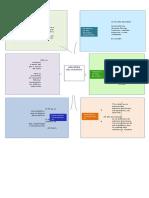 Mapa Mental Cap 3 Tema 2