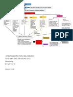 Hipólito Lozano María Del Rosario Exploración (Dermatomas) Mapa Conceptual