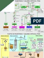 Diagrama PTAB Consolidado