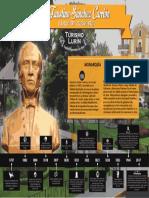 Infografía José Faustino Sánchez Carrión - Turismo Lurín 2017
