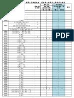 【公告】106學年度博士班甄試缺額、逕讀博士班更新入學考試名額表.pdf