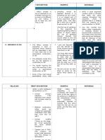 Fallacy Checklist