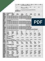 PIC18F4550 Registros e Instrucciones
