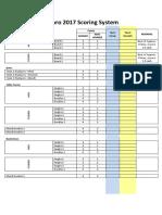 Palaro 2017 Scoring System