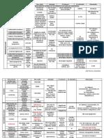 Tabela de Fármacos - Farmacologia II