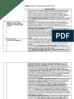 Directive Si Regulamente Transpuse in Legislatia Romana Aug2015