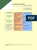 CUADRO DE APELACION CON EFECTO SUSPENSIVO Y SIN EFECTO SUSPENSIVO.pdf