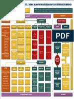 Diagrama de estrategias para disminuir la Desnutrición y Anemia