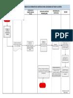 Flujograma de Entrega de Formatos Becarios Tecsup
