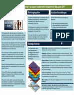 Auckland Plan Refresh Consultation Stage 1