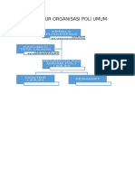 Struktur Organisasi Poli Umum