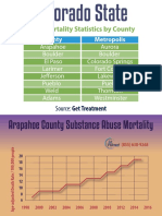 Colorado State Drug Mortality Statistics by County
